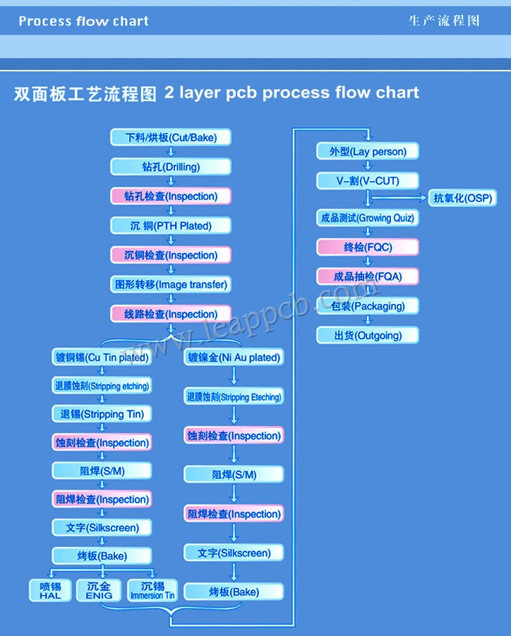 2 layer PCB process flow chart
